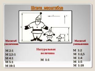 Шкала масштабов Масштаб увеличения М 2:1 М 2,5:1 М 4:1 М 5:1 М 10:1 Масштаб у