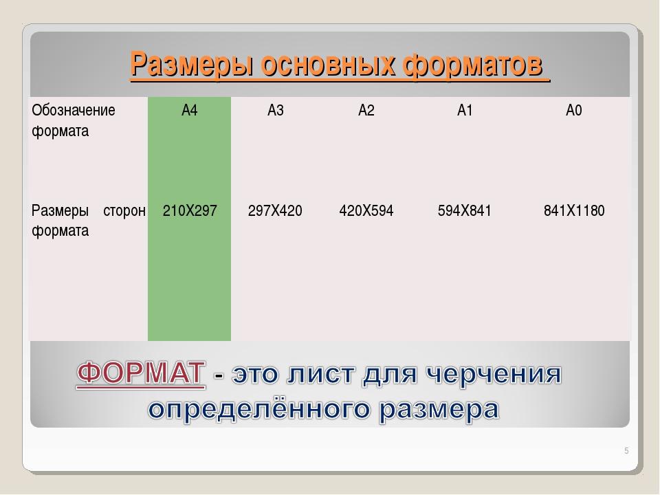 Размеры основных форматов * Обозначение форматаА4A3А2А1А0 Размеры сторон...