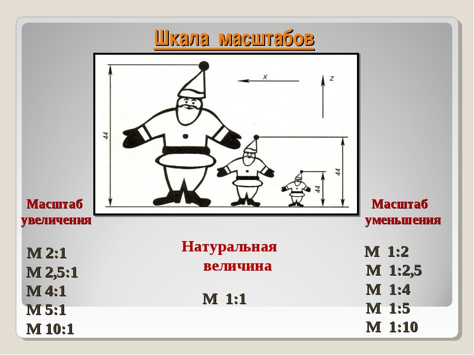 Шкала масштабов Масштаб увеличения М 2:1 М 2,5:1 М 4:1 М 5:1 М 10:1 Масштаб у...