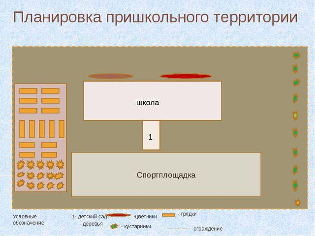 Планировка пришкольного территории Спортплощадка школа 1 Условные обозначение...