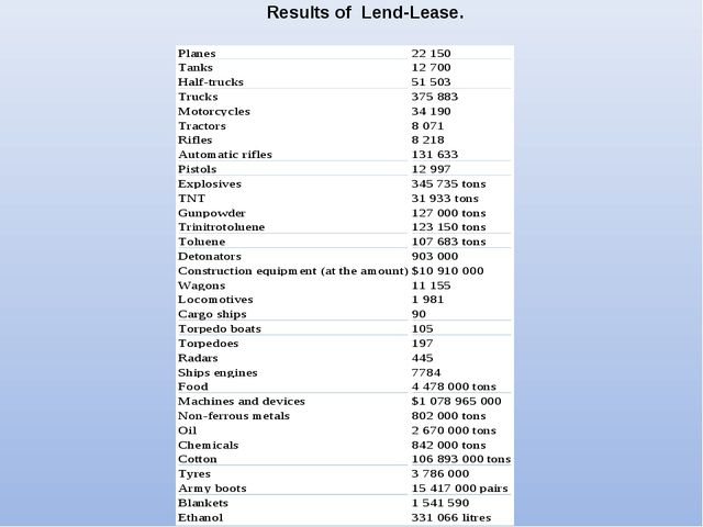 Results of Lend-Lease.