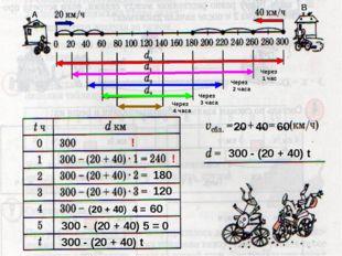 300 - (20 + 40) t (20 + 40) 4 = 60 180 120 20 40 60 Через 1 час Через 2 часа
