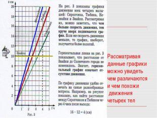 Рассматривая данные графики можно увидеть чем различаются и чем похожи движен
