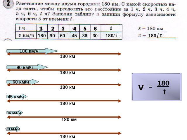 1 180 2 90 3 60 4 45 5 36 6 30 t 180/ t v = 180 t 180 / t 180 км 180 км 180 к...