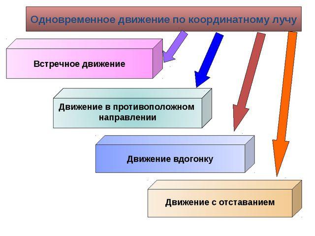 Одновременное движение по координатному лучу Встречное движение Движение вдог...