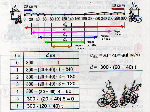 300 - (20 + 40) t (20 + 40) 4 = 60 180 120 20 40 60 Через 1 час Через 2 часа...