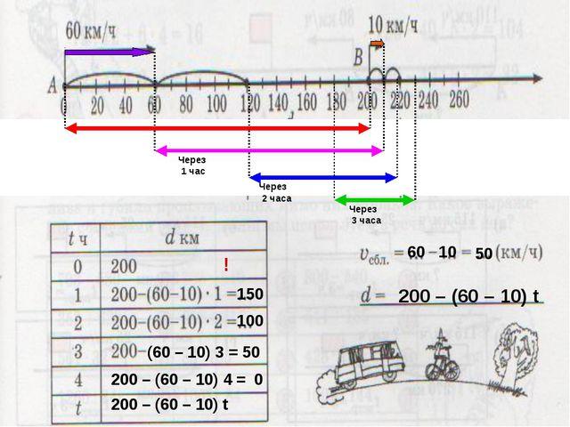 Через 1 час Через 2 часа Через 3 часа ! 150 100 (60 – 10) 3 = 50 200 – (60 –...