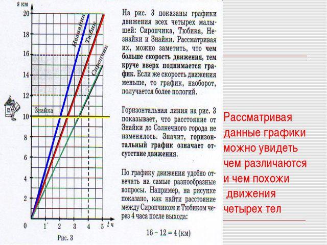 Рассматривая данные графики можно увидеть чем различаются и чем похожи движен...