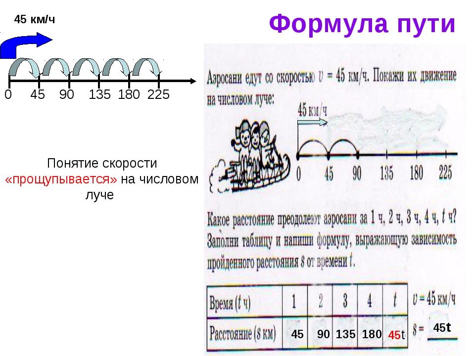 Понятие скорости «прощупывается» на числовом луче 45 90 135 180 45t 45t Форму...