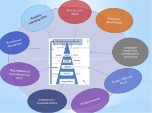 Эффективность образовательного пространства Спецкурсы, факультативы Организац