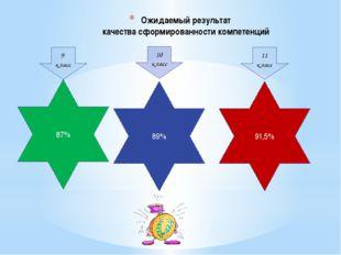 Ожидаемый результат качества сформированности компетенций 87% 9 класс 10 клас