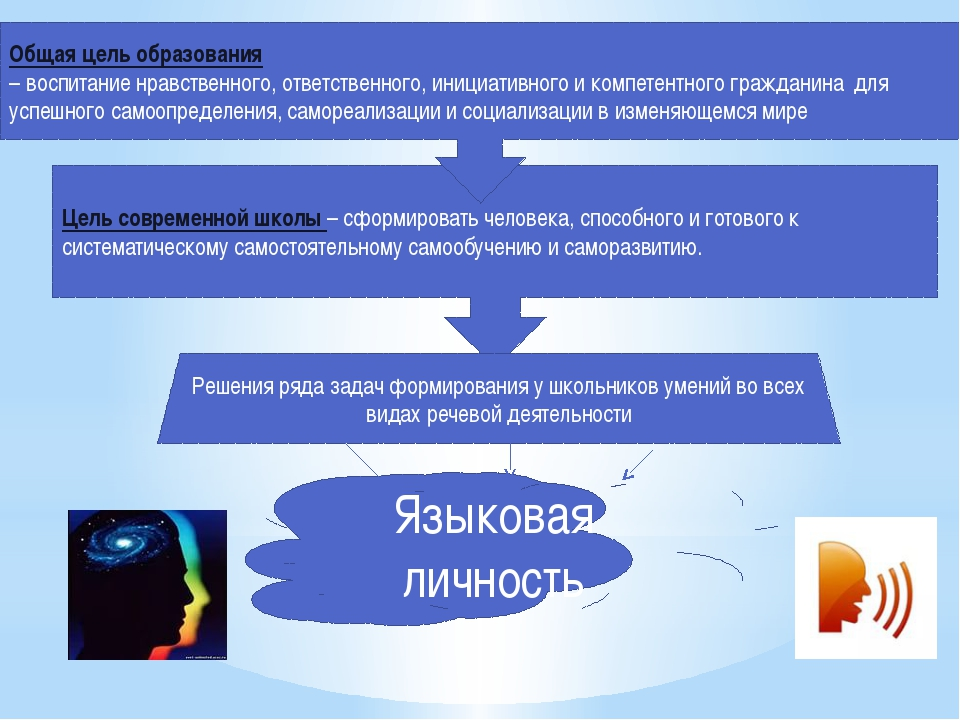 Цель современной школы – сформировать человека, способного и готового к систе...