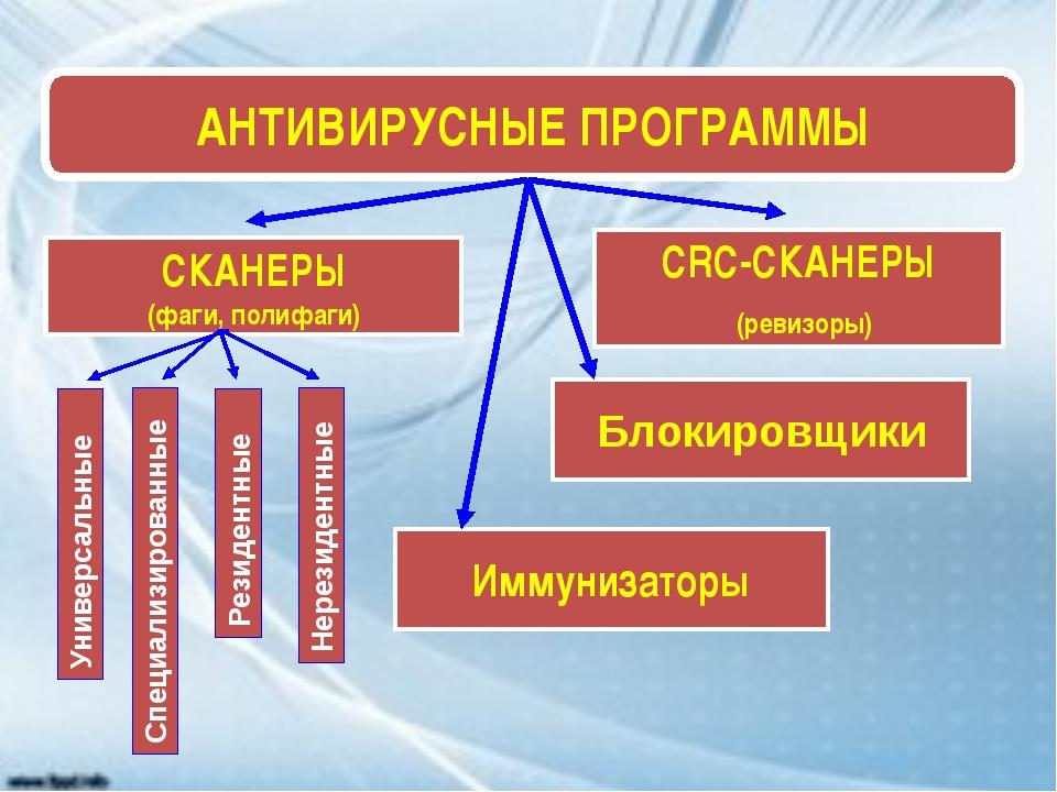 АНТИВИРУСНЫЕ ПРОГРАММЫ СКАНЕРЫ (фаги, полифаги) CRC-СКАНЕРЫ (ревизоры) Иммуни...