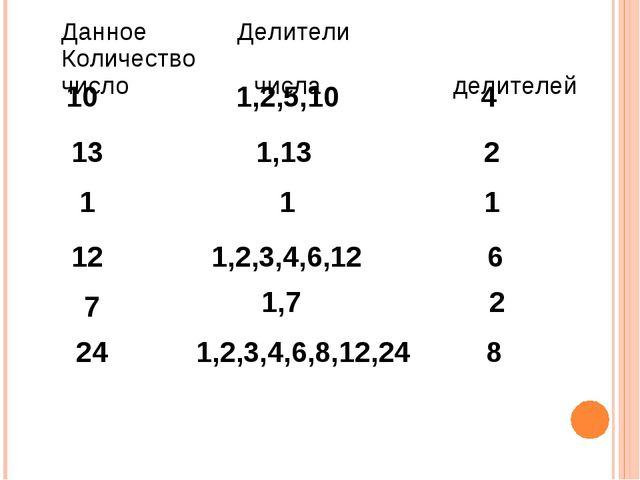 Данное Делители Количество число числа делителей 10 1,2,5,10 4 13 1,13 2 1 1...