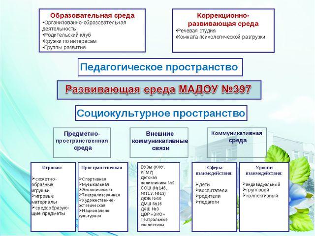 Образовательная среда Организованно-образовательная деятельность Родительский...
