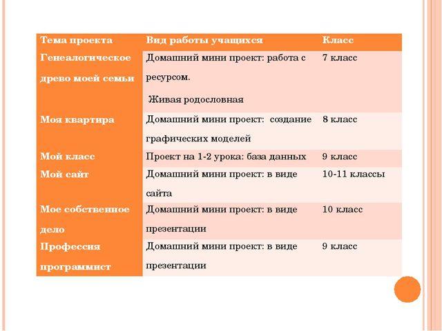 Тема проектаВид работы учащихсяКласс Генеалогическое древо моей семьиДомаш...