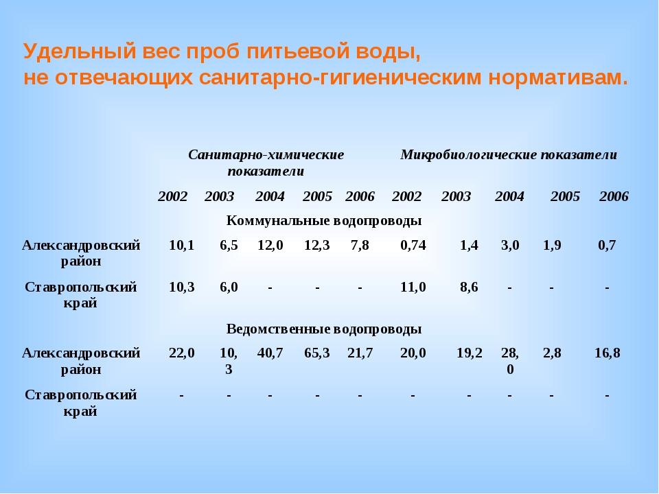 Удельный вес проб питьевой воды, не отвечающих санитарно-гигиеническим нормат...