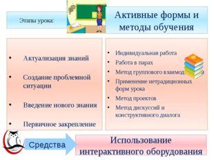 Активные формы и методы обучения Индивидуальная работа Работа в парах Метод