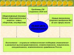 Проблемы РФ Стратеги 2020 год Новые технологии Широкое внедрение ИКТ во все с