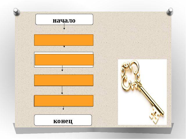 начало Достать ключ Вставить ключ в замочную скважину Повернуть ключ 2 раза...