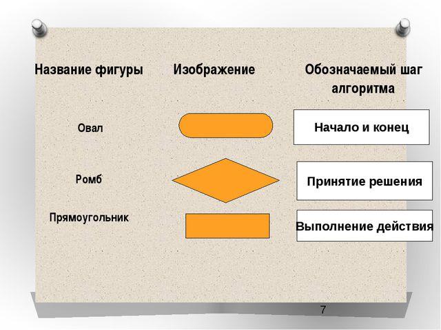 Начало и конец Принятие решения Выполнение действия Название фигуры Изображе...