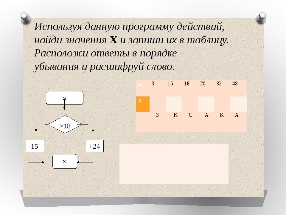 Используя данную программу действий, найди значения Х и запиши их в таблицу....