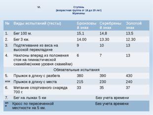 Ступень (возрастная группа от 18 до 29 лет) Мужчины № Виды испытаний (тесты)