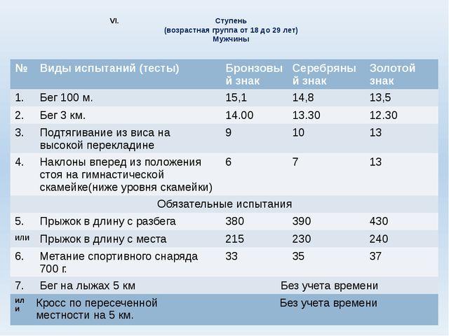 Ступень (возрастная группа от 18 до 29 лет) Мужчины № Виды испытаний (тесты)...