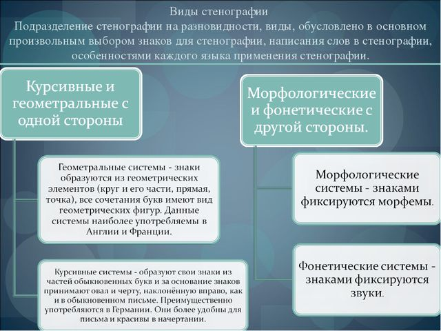 Виды стенографии Подразделение стенографии на разновидности, виды, обусловле...