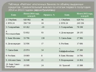 Таблица «Рейтинг ипотечных банков по объёму выданных кредитов. Сравнительный
