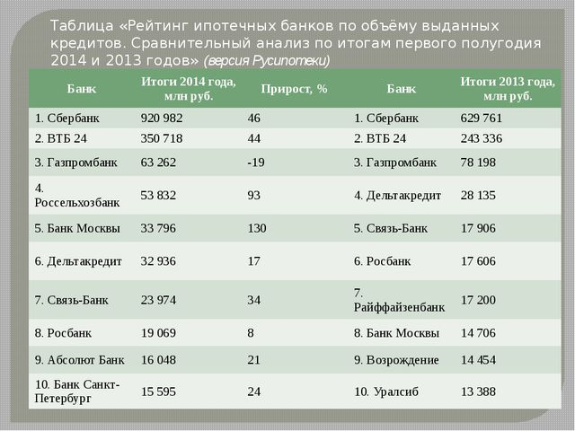 Таблица «Рейтинг ипотечных банков по объёму выданных кредитов. Сравнительный...