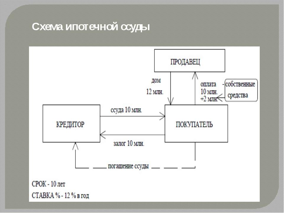 Схема ипотечной ссуды