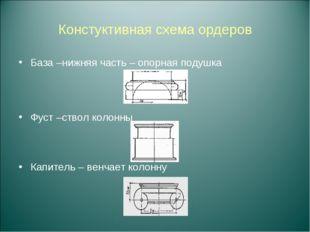 Констуктивная схема ордеров База –нижняя часть – опорная подушка Фуст –ствол