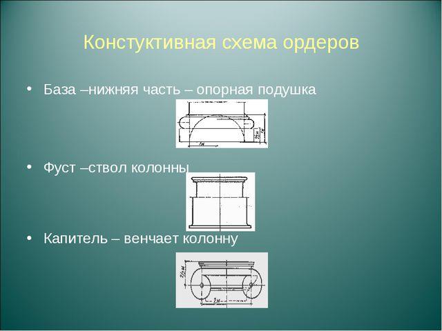 Констуктивная схема ордеров База –нижняя часть – опорная подушка Фуст –ствол...