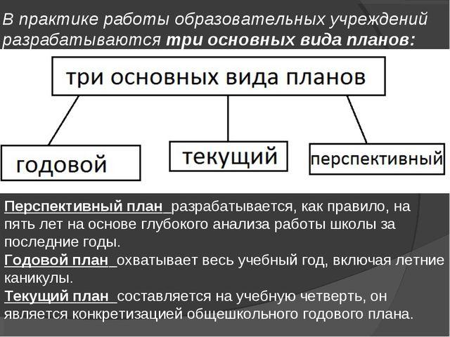 В практике работы образовательных учреждений разрабатываются три основных вид...