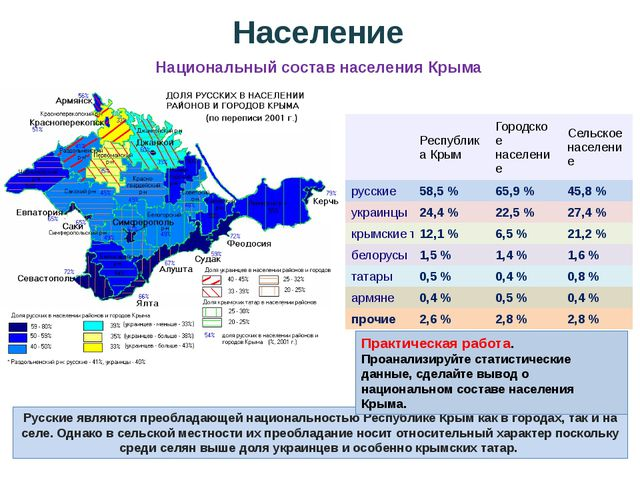 Русские являются преобладающей национальностью Республике Крым как в городах,...