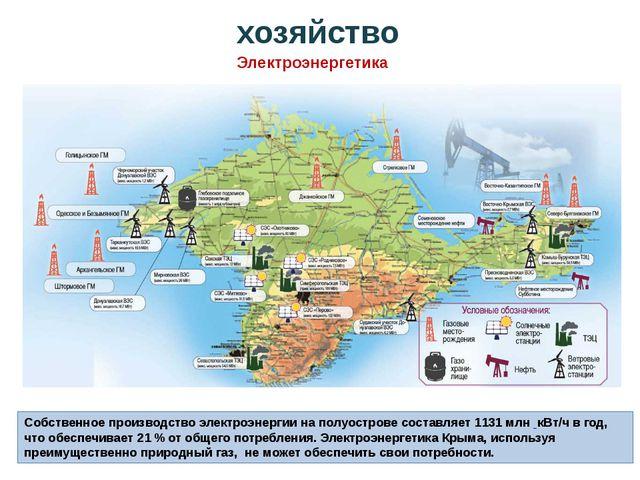 Собственное производство электроэнергии на полуострове составляет 1131млн к...