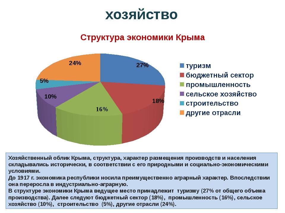 Хозяйственный облик Крыма, структура, характер размещения производств и насел...