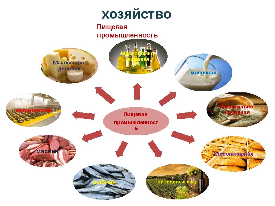 Пищевая промышленность хозяйство