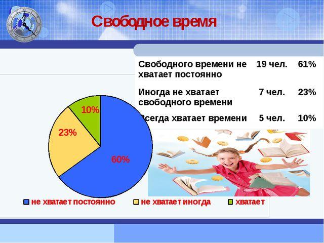 Свободное время Свободного времени не хватает постоянно 19 чел. 61% Иногда н...