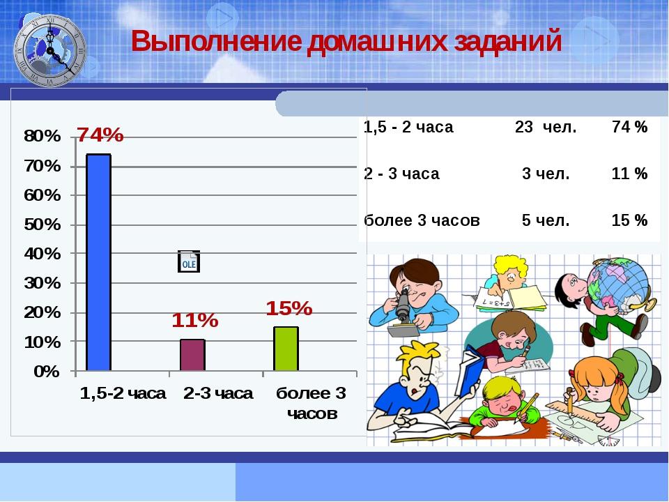 Выполнение домашних заданий 1,5-2 часа 23чел. 74% 2-3 часа 3 чел. 11% более 3...