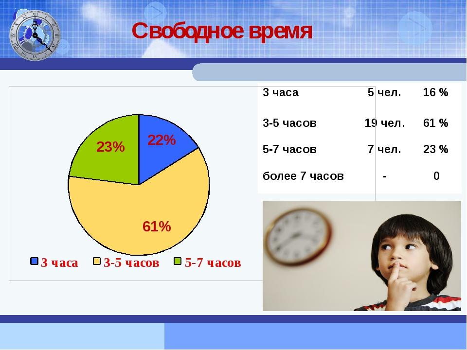 Свободное время 3 часа 5 чел. 16 % 3-5часов 19 чел. 61 % 5-7часов 7 чел. 23 %...