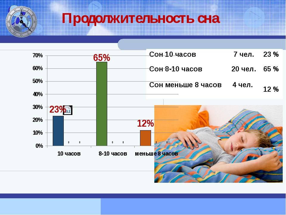 Продолжительность сна Сон10часов 7 чел. 23% Сон8-10часов 20 чел. 65% Сонменьш...