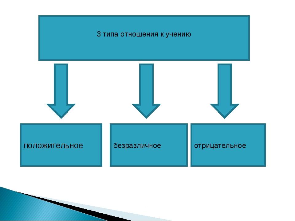3 типа отношения к учению положительное безразличное отрицательное
