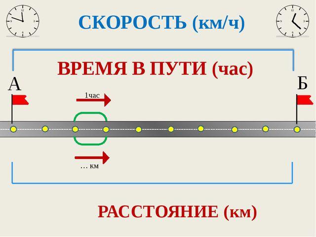 РАССТОЯНИЕ (км) Б А СКОРОСТЬ (км/ч) ВРЕМЯ В ПУТИ (час)
