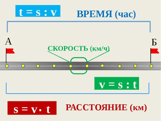 РАССТОЯНИЕ (км) Б А СКОРОСТЬ (км/ч) s = v t v = s : t t = s : v ВРЕМЯ (час)