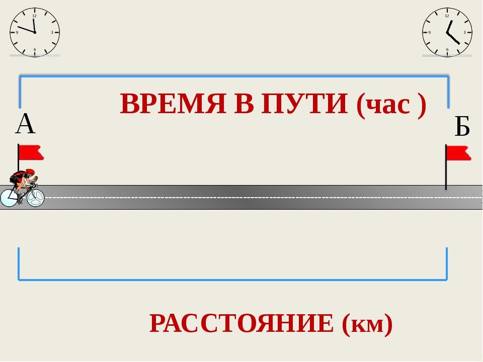 РАССТОЯНИЕ (км) Б А ВРЕМЯ В ПУТИ (час )