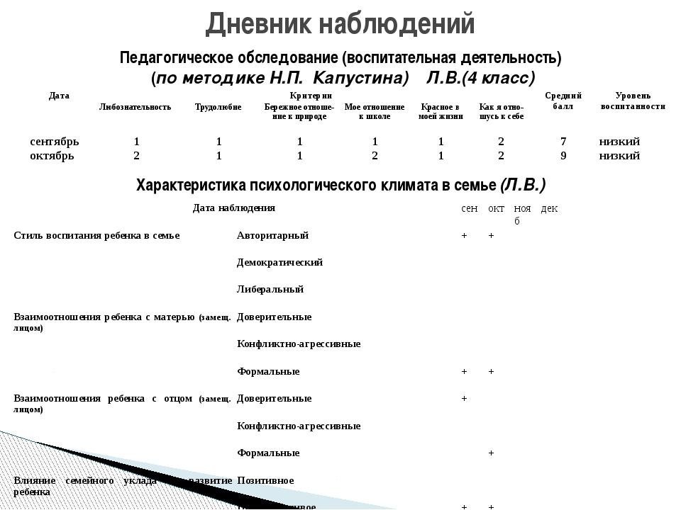 Дневник наблюдений Педагогическое обследование (воспитательная деятельность)...