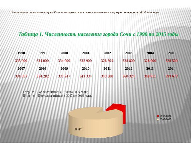 1. Анализ прироста населения города Сочи за последние годы в связи с увеличе...