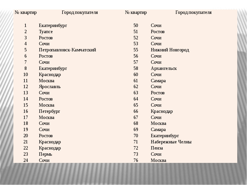№ квартир Город покупателя № квартир Город покупателя 1 Екатеринбург 50 Сочи...